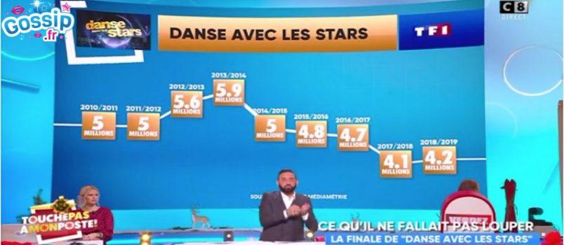 "#TPMP: Cyril Hanouna accuse TF1 de ""magouiller""... comme C8!"